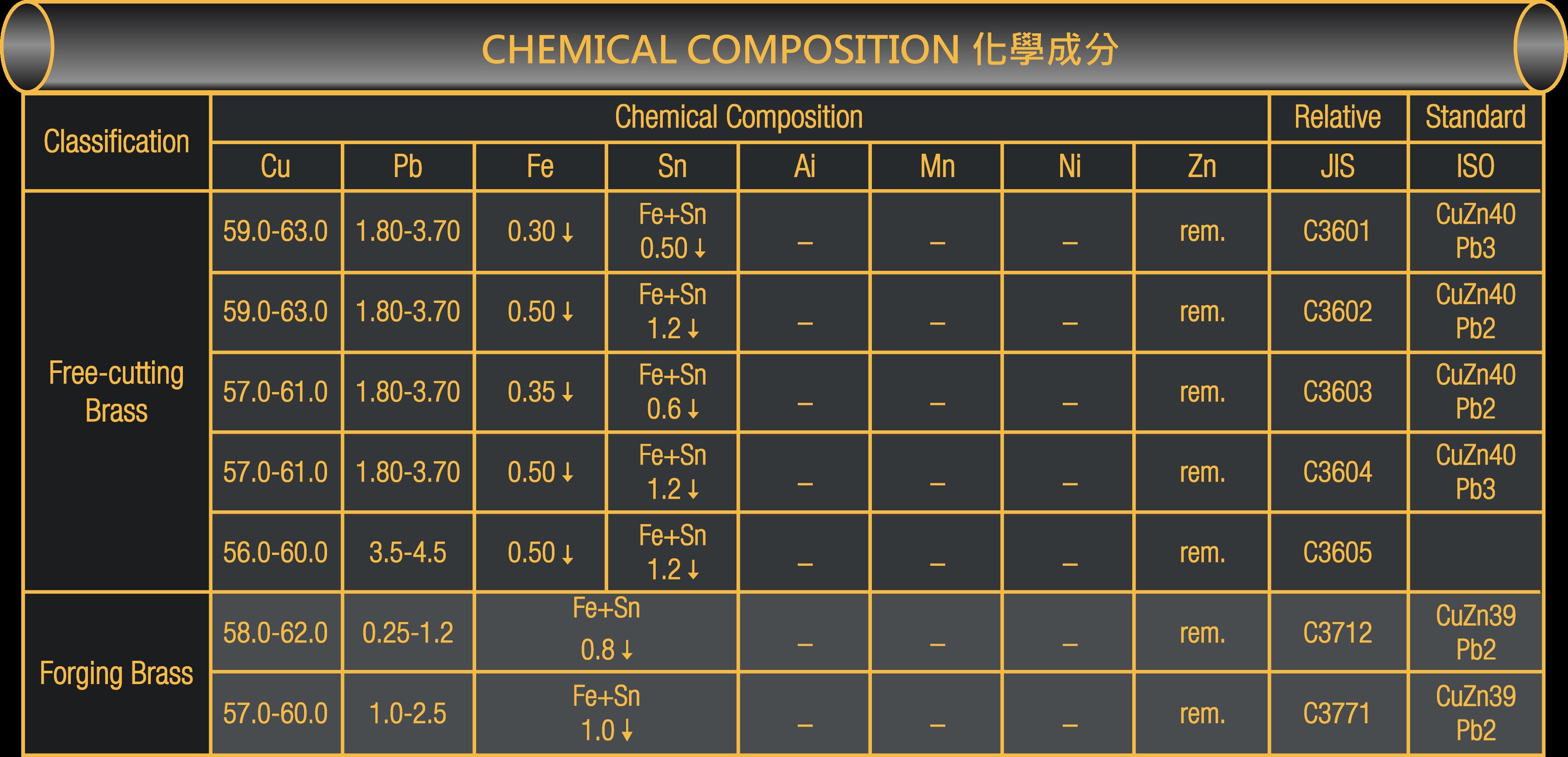 table化學
